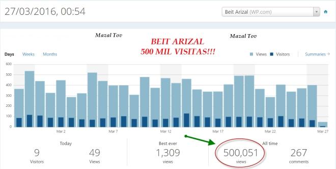 Beit Arizal - 500 mil visitas